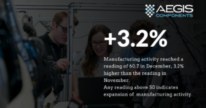 U.S. manufacturers increase output