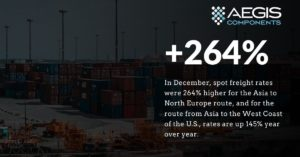 Global ocean container shortage procurement obstacles
