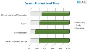 Electronic Component Market lead time graph