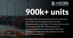 The Cause of Record High Shipping Container Rates