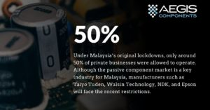 Malaysia's extension of its nationwide lockdowns will disrupt the MLCC supply
