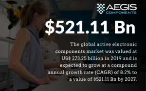 Active components market growth 521Bn
