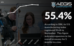 U.S. manufacturing activity growth